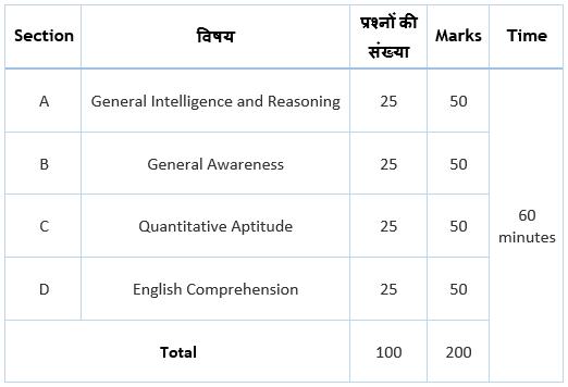 SSC CGL Exam Pattern Tier-I