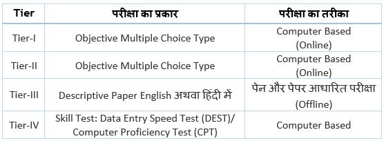 SSC CGL Exam Pattern and Syllabus