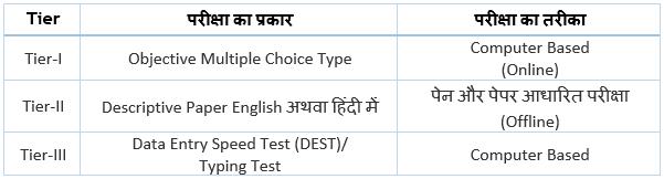 SSC CHSL Exam Pattern and Syllabus