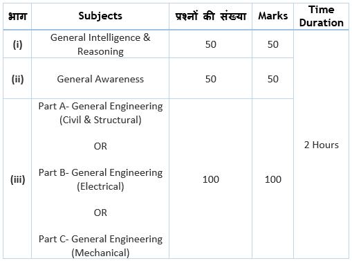 SSC JE Exam Pattern Paper-I
