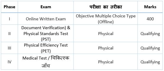 UP Police SI Exam Syllabus