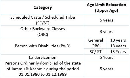 bank exam age criteria