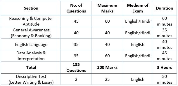 IBPS PO Exam Pattern in hindi Mains