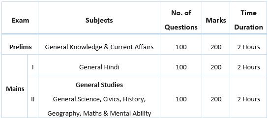 Bihar Police SI Syllabus and Exam Pattern Mains and Prelims